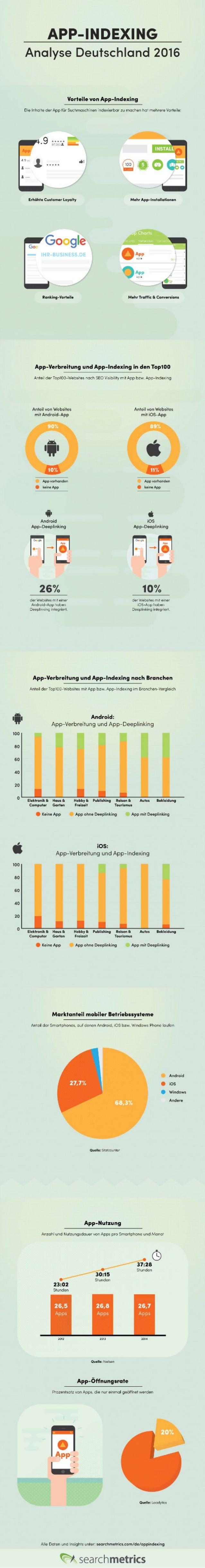 [DE] Infografik: App Indexing