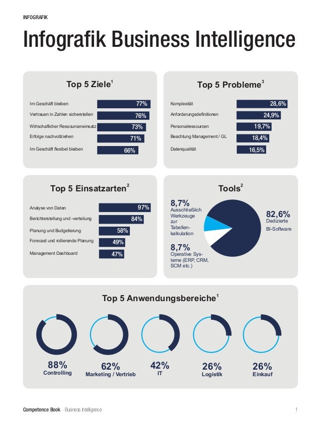 Competence Book - Business Intelligence 1 Infografik Business Intelligence INFOGRAFIK Top 5 Probleme 3 Top 5 Ziele 1 77% 7...