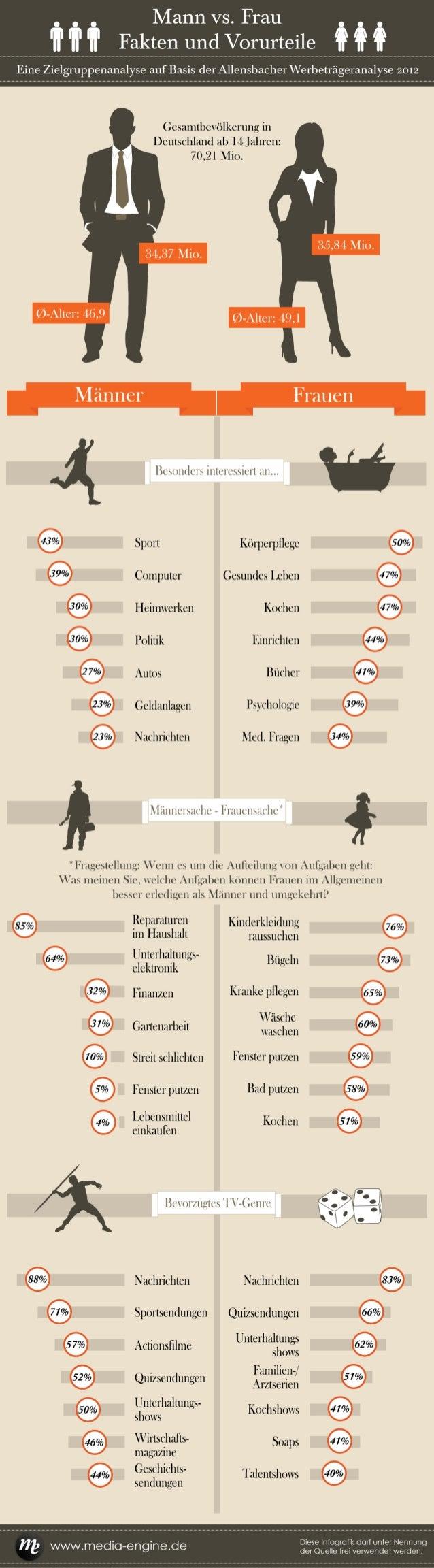 Mann vs. Frau – Fakten und Vorurteile