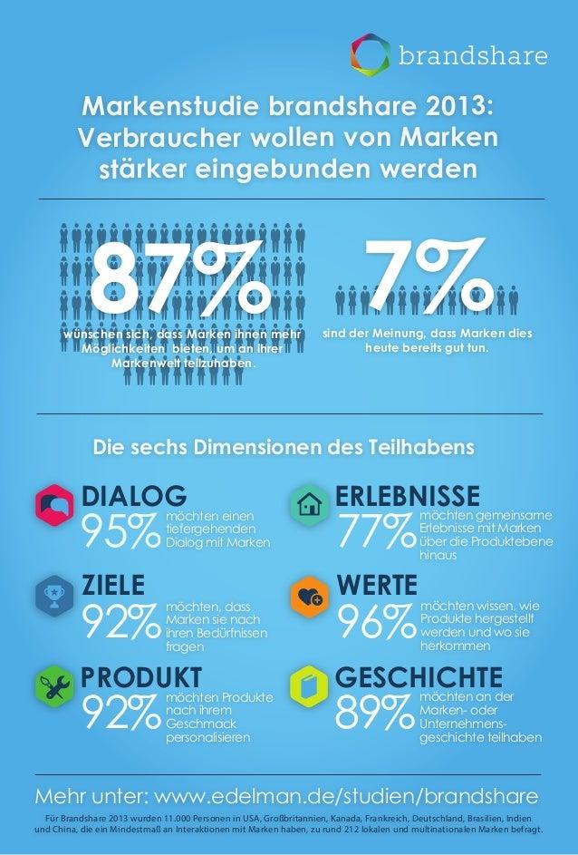 Markenstudie brandshare 2013: Verbraucher wollen von Marken stärker eingebunden werden  87% 7%  wünschen sich, dass Marken...