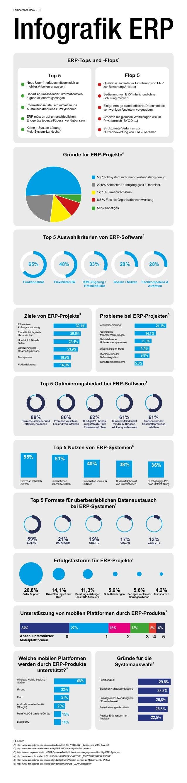 Top 5 Optimierungsbedarf bei ERP-Software 4 89% Prozesse schneller und effizienter machen 80% Prozesse verschlan- ken und ...
