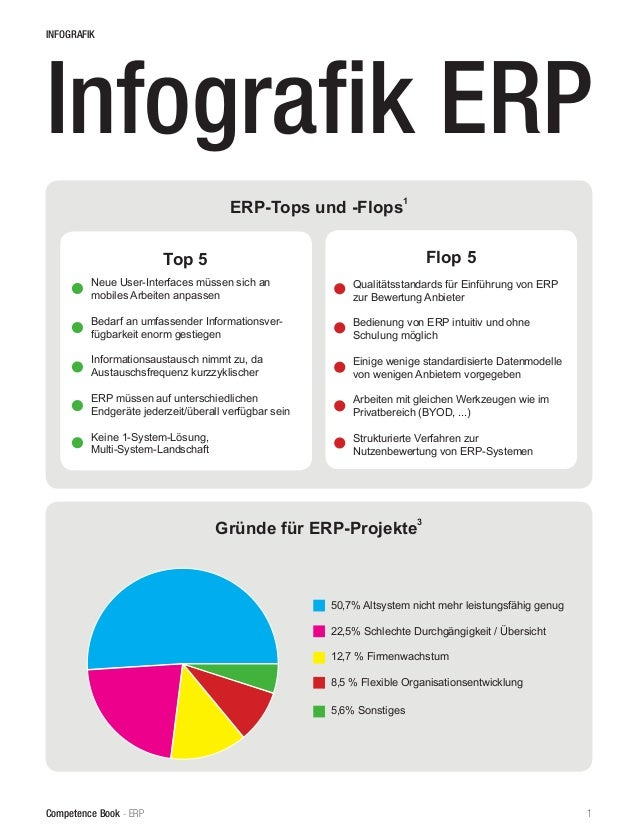 Competence Book - ERP 1 INFOGRAFIK Infografik ERP ERP-Tops und -Flops 1 		 Top 5 		 Flop 5 Neue User-Interfaces müssen sic...