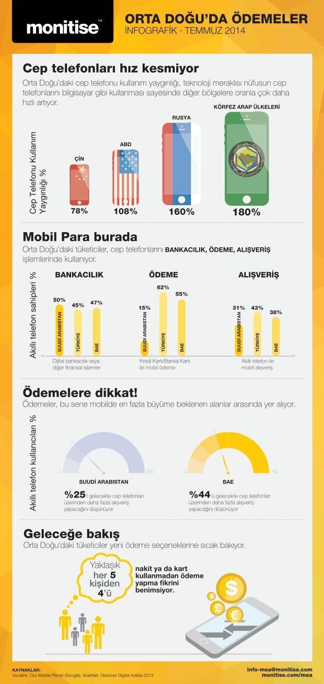 Orta Doğu'da Mobil Ödemeler