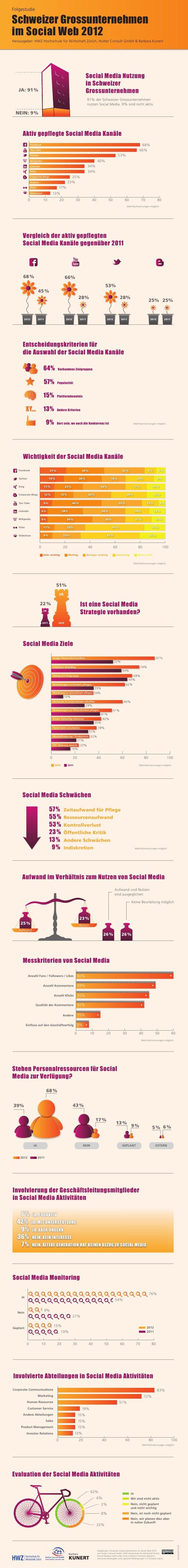 FolgestudieSchweizer Grossunternehmenim Social Web 2012Herausgeber: HWZ Hochschule für Wirtschaft Zürich, Hutter Consult G...