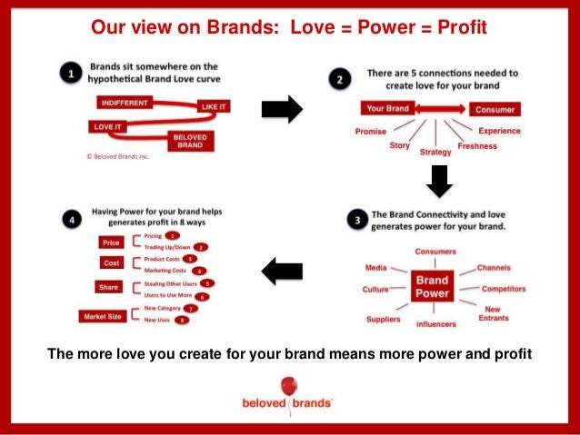 Our view on Brands: Love = Power = Profit  The more love you create for your brand means more power and profit