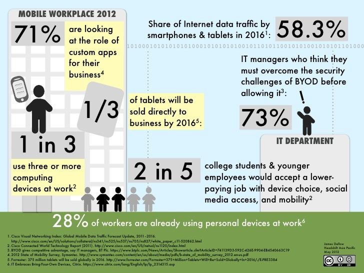 MOBILE WORKPLACE 2012   71%                             are looking                                   at the role of      ...