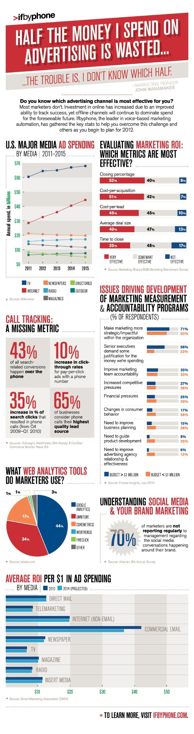 Marketing ROI Infographic