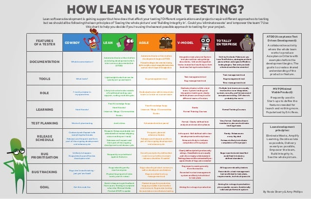 How lean is your testing? Lean software development is gaining support but how does that affect your testing? Different or...
