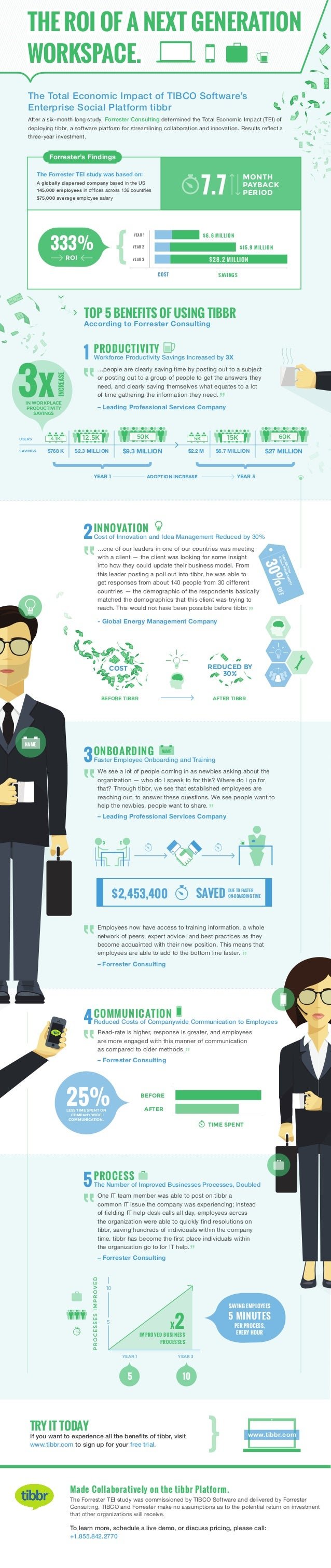 The ROI of a Next Generation Workspace
