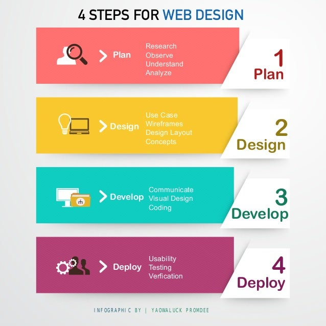 Infographic 4 Steps For Web Design
