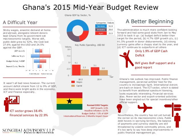 ghana budget analysis Ghana from the world bank: data graph, map and compare more than 1,000 time series indicators from the world development indicators.
