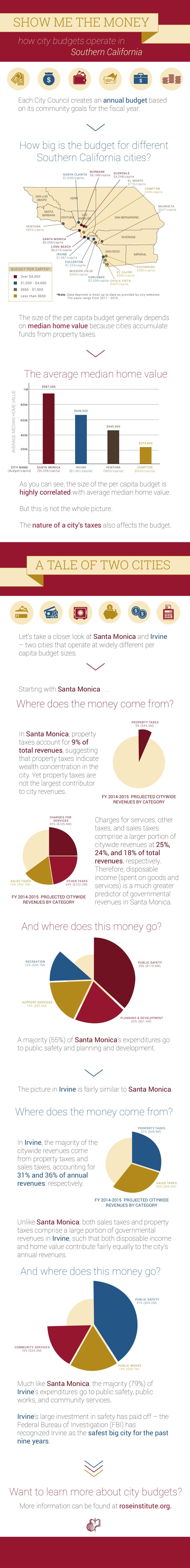 Show Me the Money: How City Budgets Work in Southern California