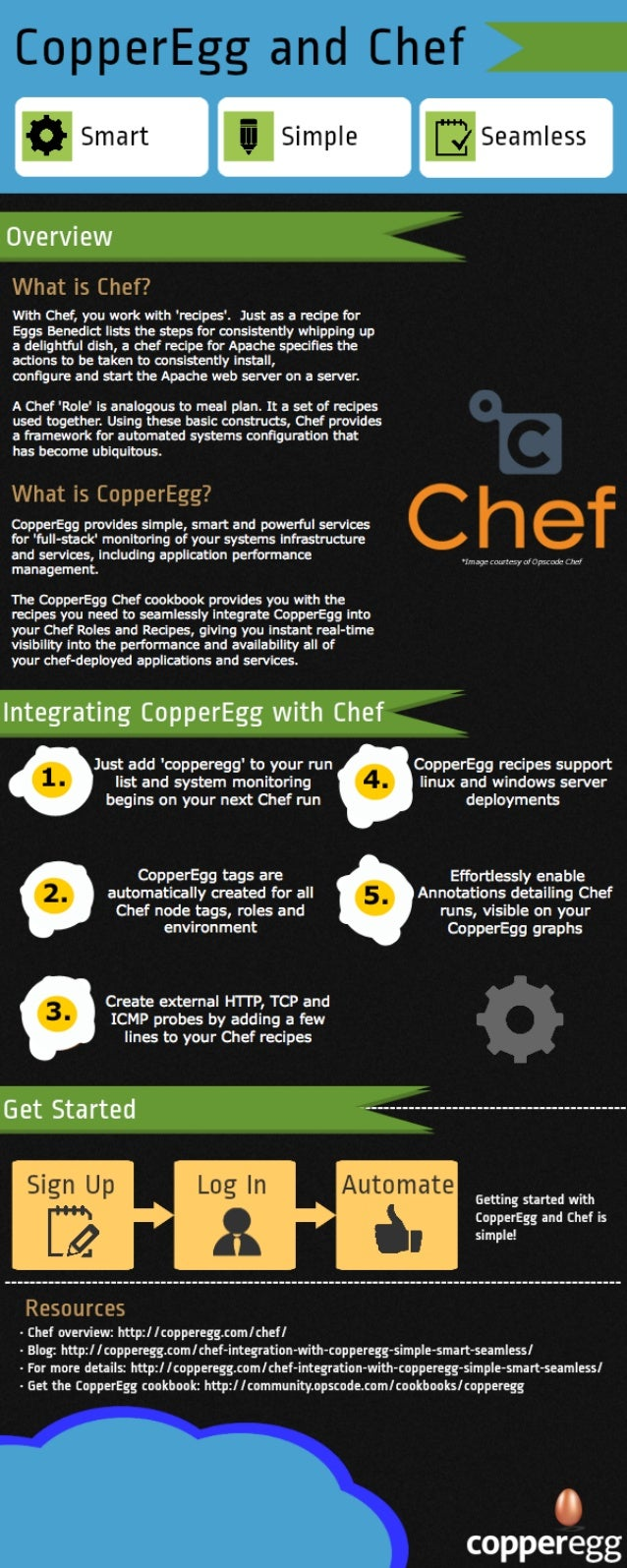 Infographic - CopperEgg and Chef Integration