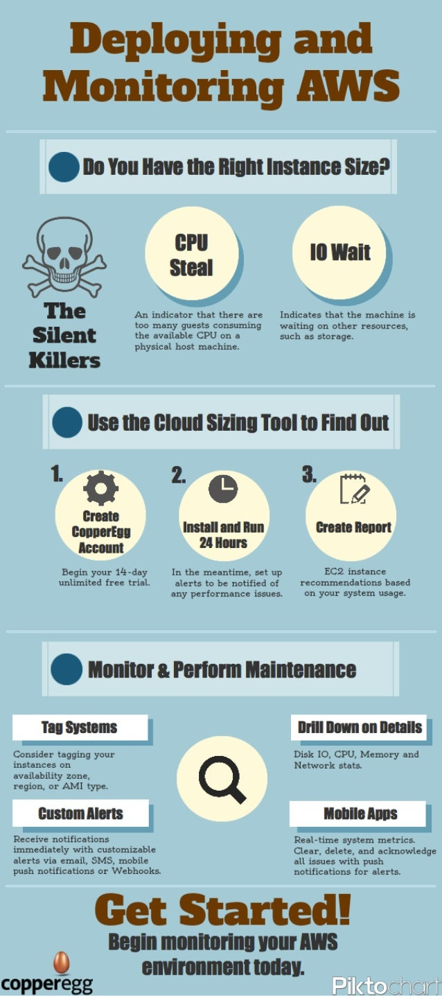 Infographic - Deploying and Monitoring AWS