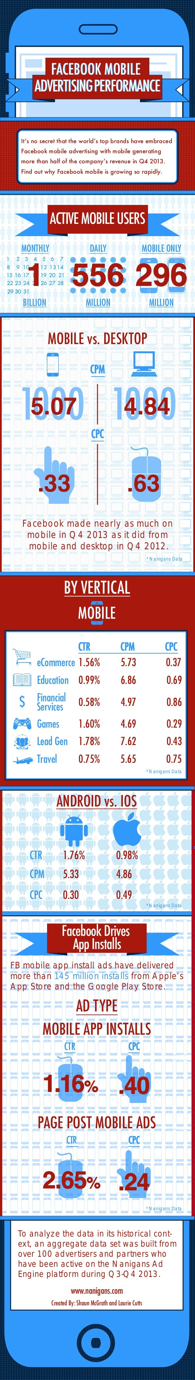 29 30 31 1 MONTHLY BILLION DAILY MOBILE ONLY MILLION MILLION 556 296 ACTIVEMOBILEUSERS Facebook made nearly as much on mob...