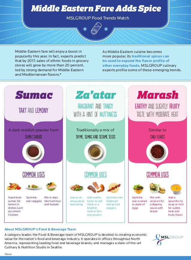 Infographic: Middle Eastern Fare Adds Spices
