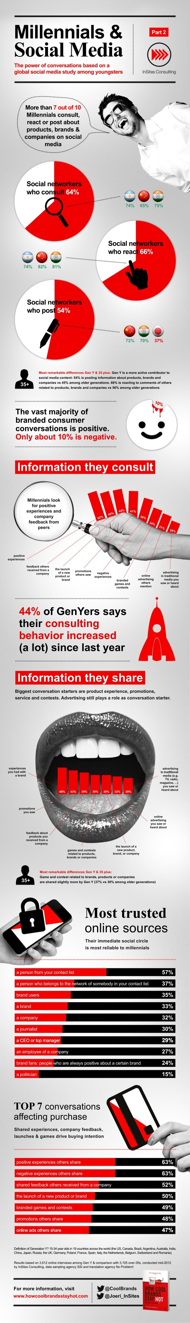 Infographic: Millennials & Social Media - The power of conversations based on a global social media study among youngsters