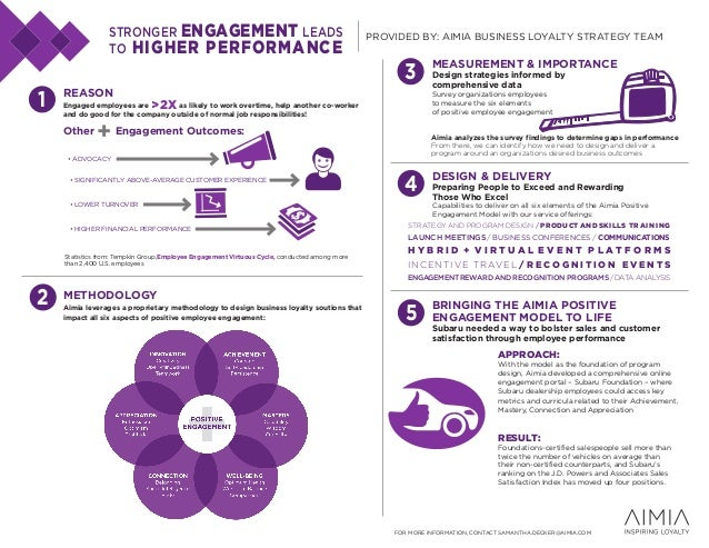 STRONGER ENGAGEMENT LEADS TO HIGHER PERFORMANCE  1  REASON  PROVIDED BY: AIMIA BUSINESS LOYALTY STRATEGY TEAM  3 > 2X  + E...