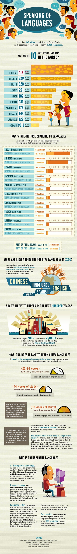 Infographic: Speaking of Languages