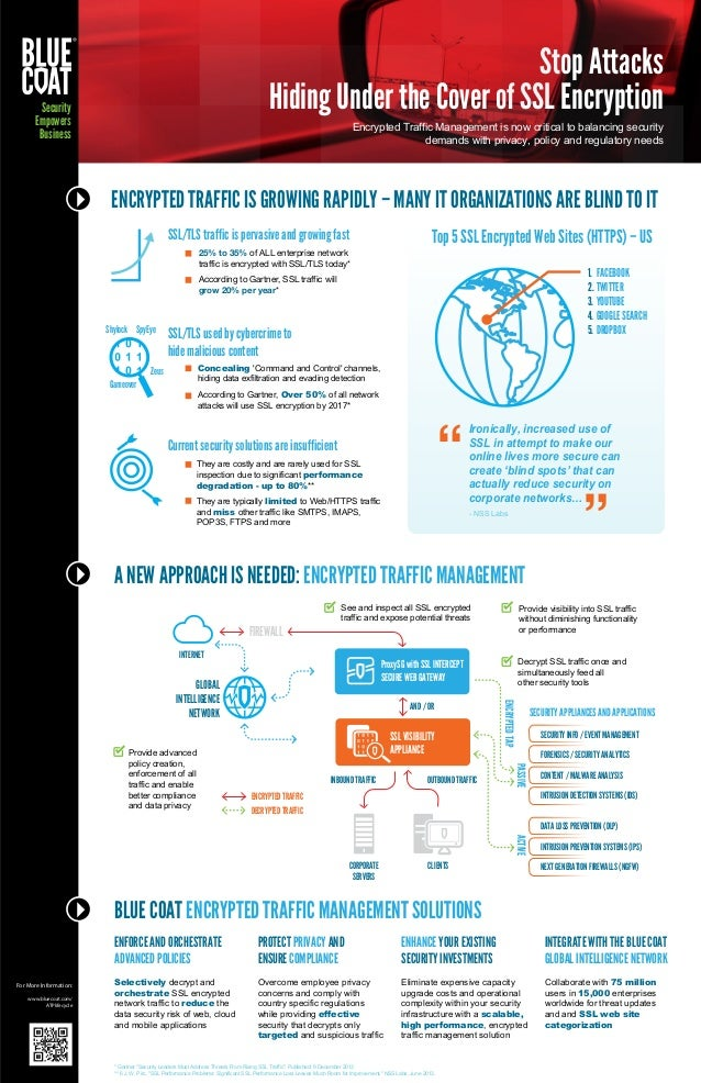 Infographic: Stop Attacks Hiding Under the Cover of SSL Encryption