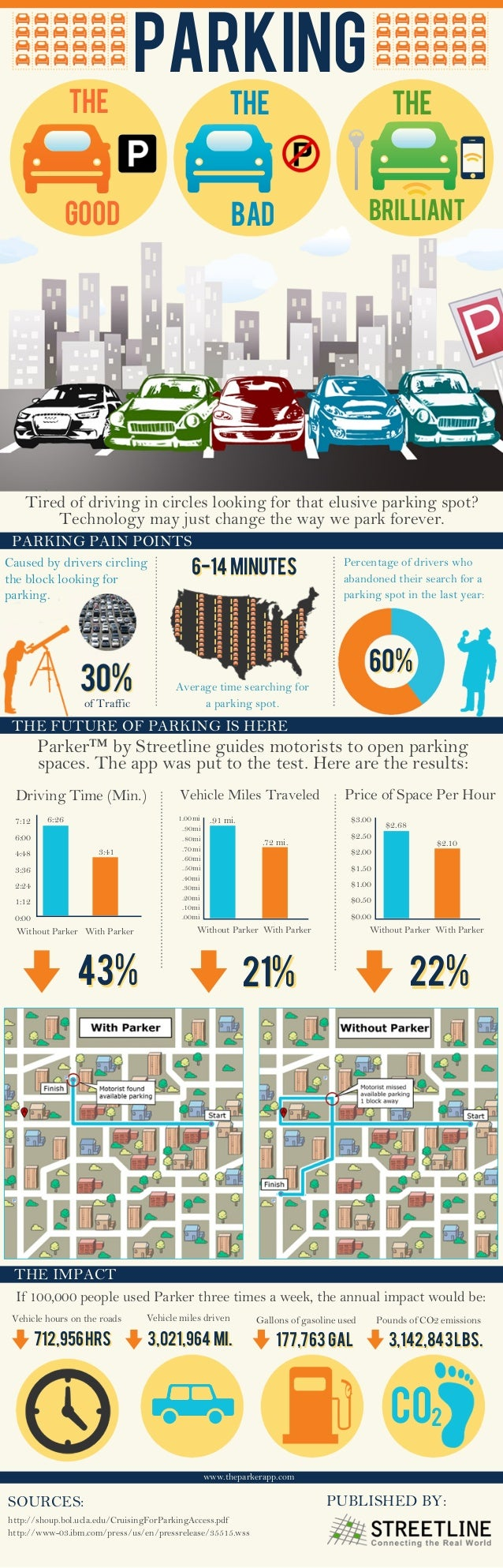 Infographic: Parking, the good the bad the brilliant