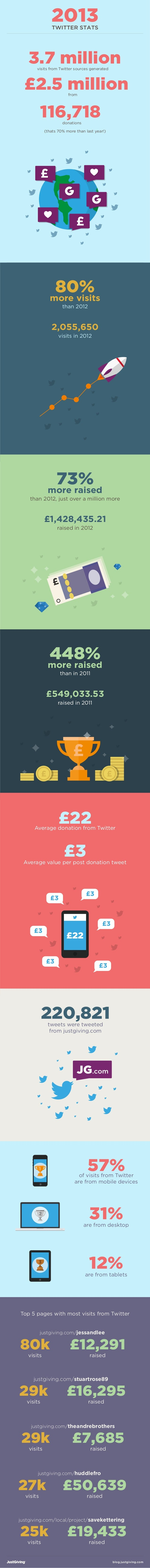 2013 TWITTER STATS  3.7 million visits from Twitter sources generated  £2.5 million from  116,718 donations  (thats 70% mo...