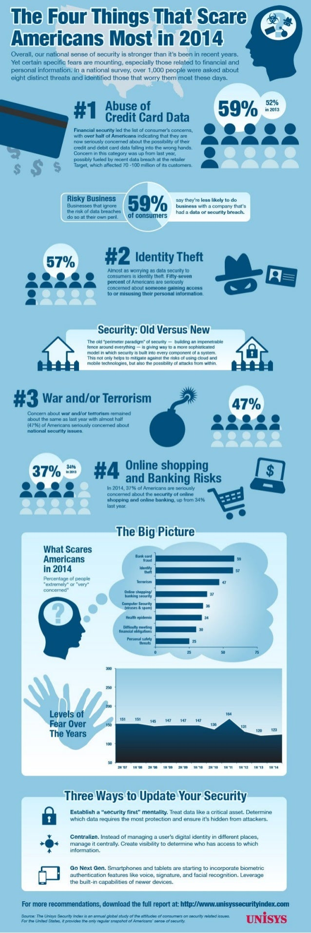 Unisys Security Index Infographic: The Four Things that Scare Americans Most in 2014