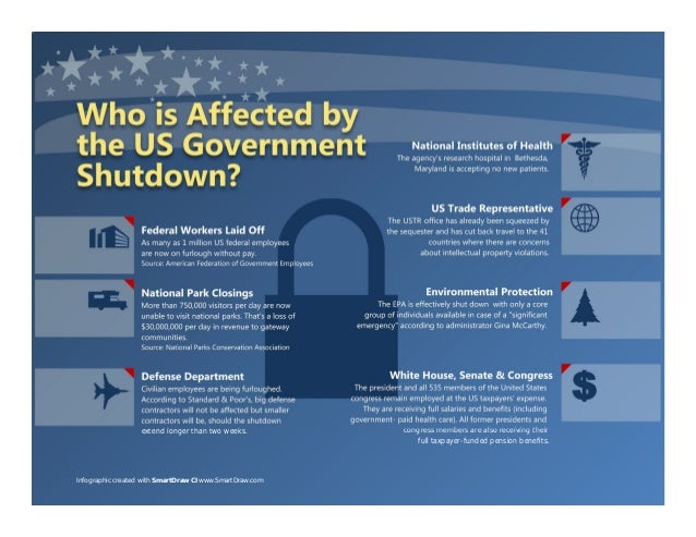 Government Shutdown Infographic