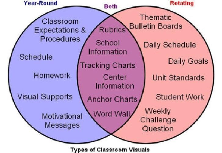 Classroom Visuals Venn-Diagram