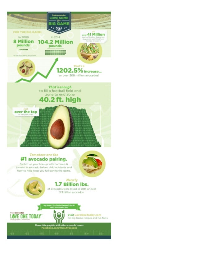 Love Some for The Big Game- Hass Avocados