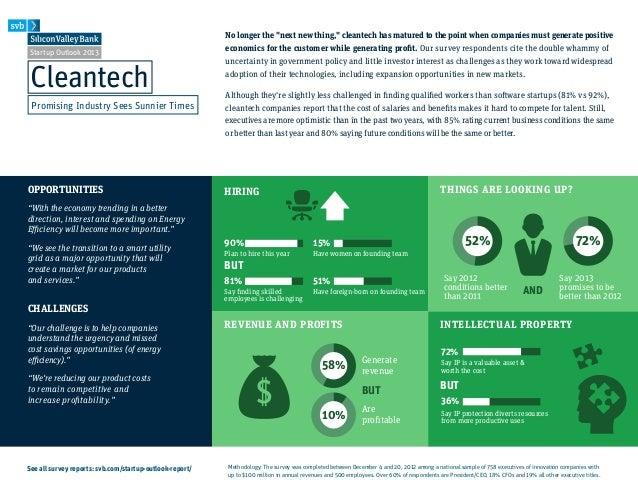 "Startup Outlook 2013CleantechPromising Industry Sees Sunnier TimesOPPORTUNITIES""With the economy trending in a betterdirec..."