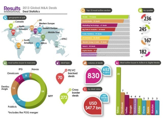 2013 Global M&A Deals - Overview 2013 was another generous year for deals in the marcoms, adtech, digital media and relate...