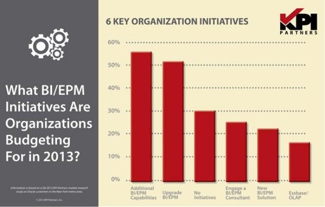 What Are Organizations Budgeting For Regarding BI & EPM?