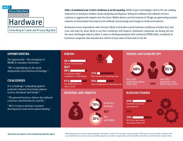 Startup Outlook 2013- Hardware Infographic