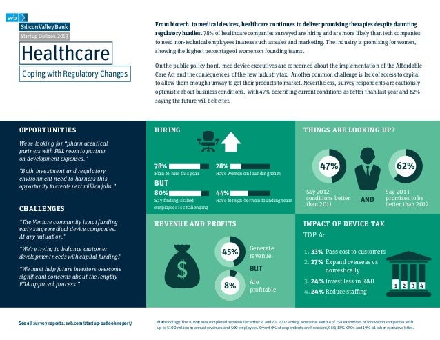Startup Outlook 2013- Healthcare Infographic