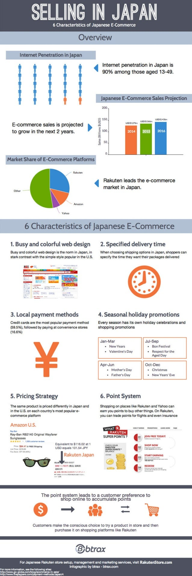[INFOGRAPHIC] Selling in Japan: 6 Characteristics of Japanese E-Commerce
