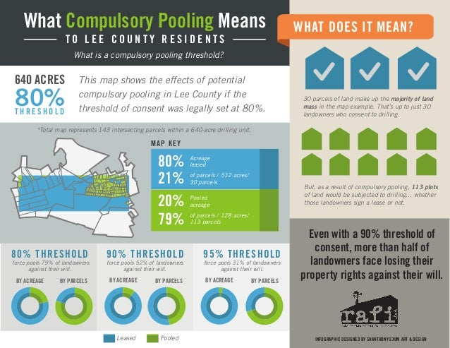 What does compulsory pooling mean?