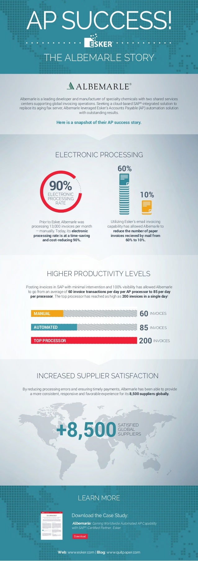 [INFOGRAPHIC] Accounts Payable Success -- A Story of Shared Services