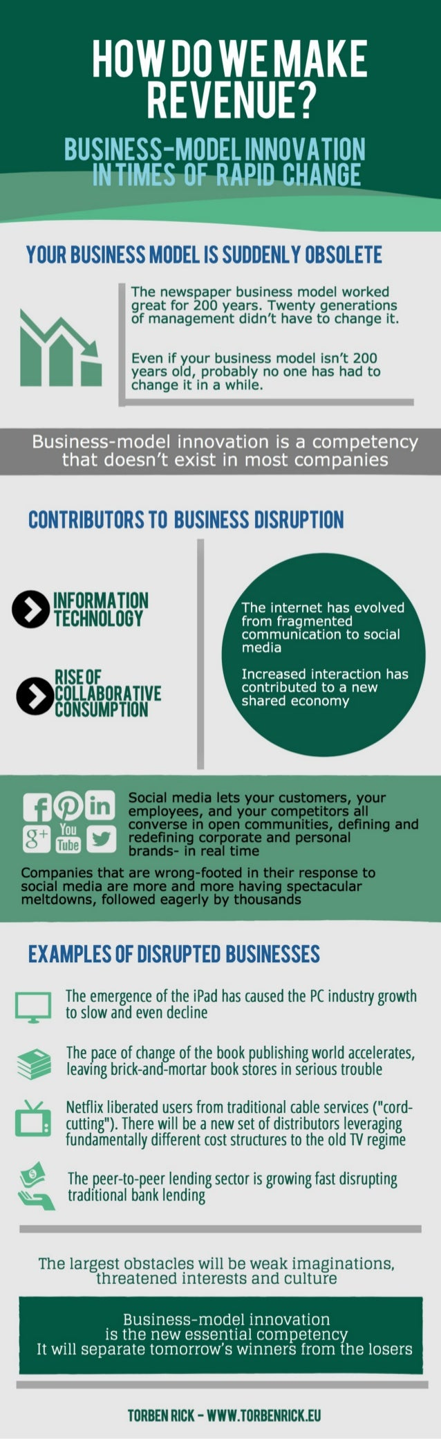 Infographic: Business model innovation in times of rapid change