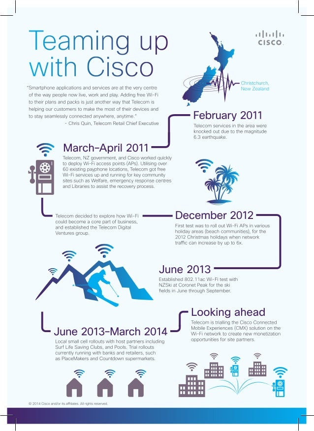 Wi-Fi: How Spark New Zealand (Formerly Telecome New Zealand) Has Been Teaming Up With Cisco