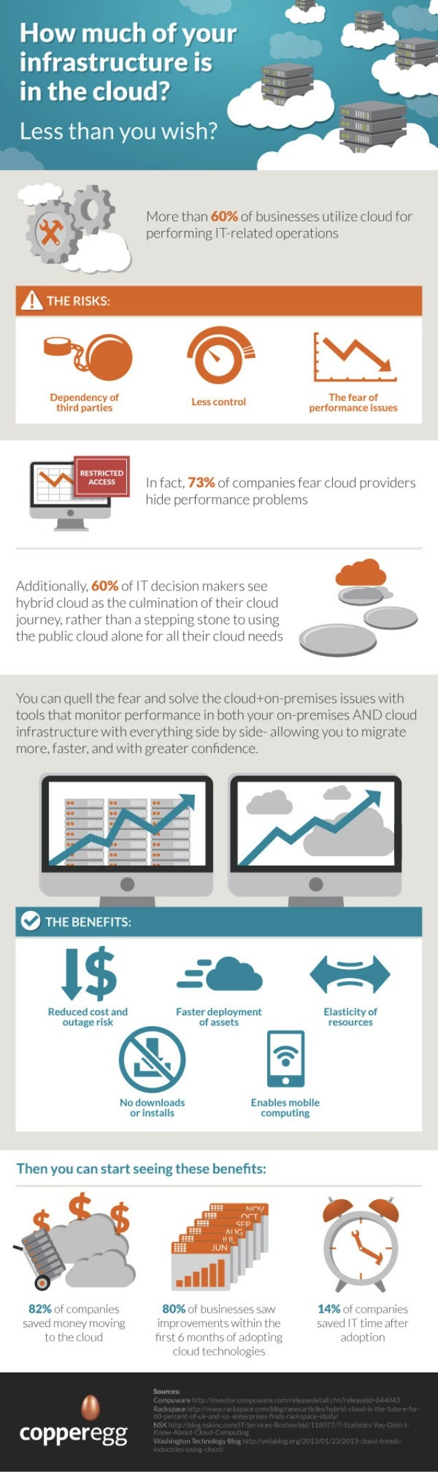 Infographic: How much of your infrastructure is in the cloud?