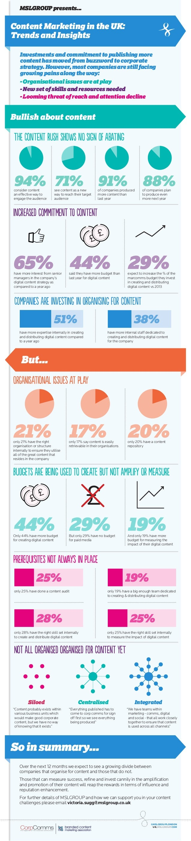 Infographic: Content Marketing in the UK: Survey Results
