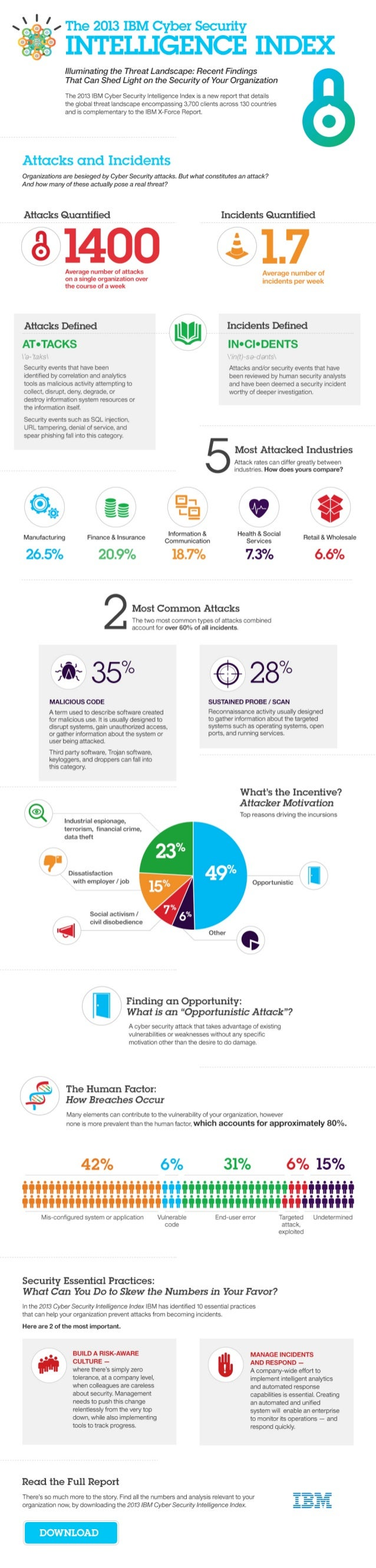 INFOGRAPHIC: Cybersecurity by the Numbers