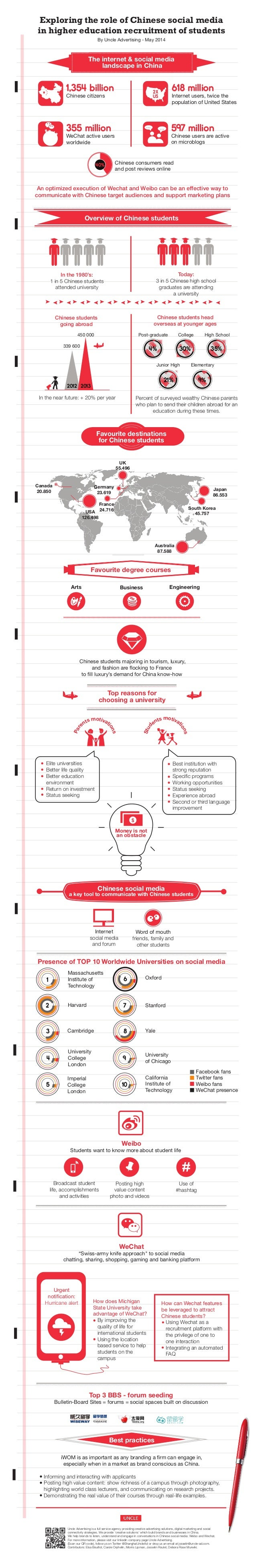 INFOGRAPHIC | Exploring the role of Chinese social media in higher education recruitment of students