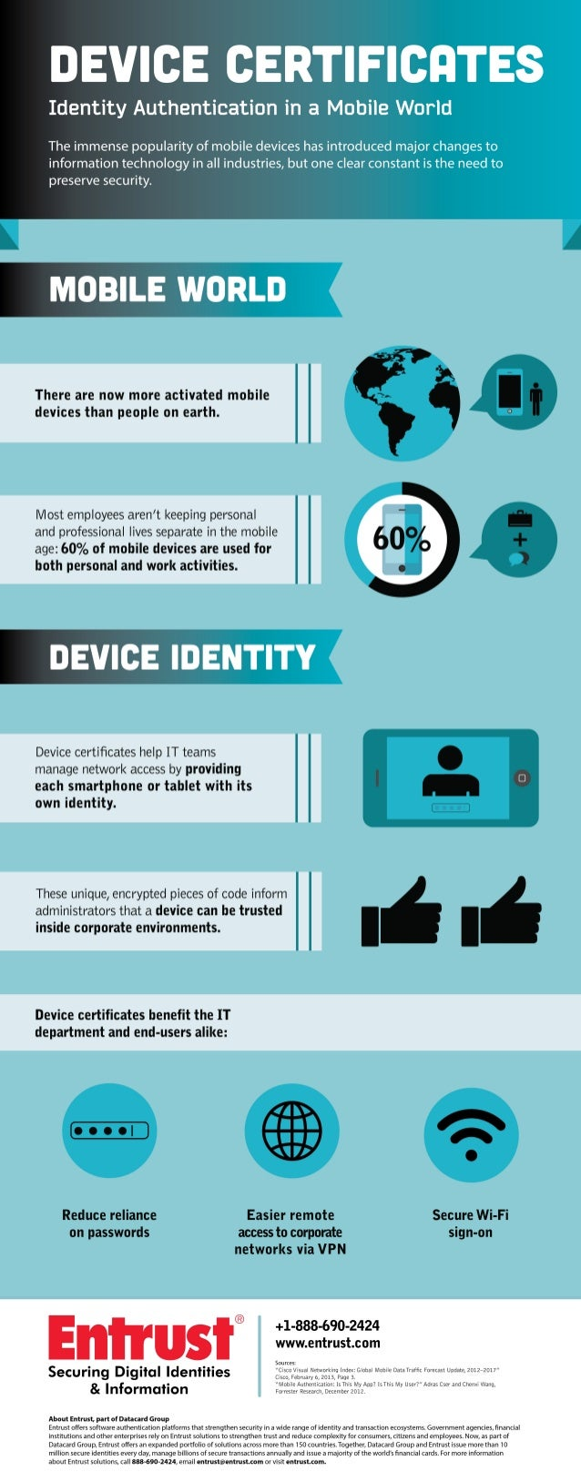 Infographic -- How Device Certificates Secure our Mobile Identities