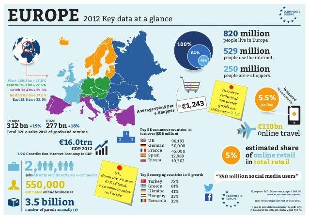 EUROPE 2012 Key data at a glance 529 million people use the internet. 820 million people live in Europe. 250 million peopl...