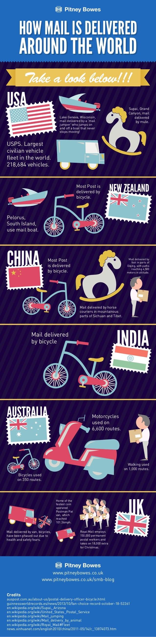 USA  NEW ZEALAND  CHINA  INDIA  AUSTRALIA  UK  .  USPS. Largest  civilian vehicle  fleet in the world.  218,684 vehicles. ...