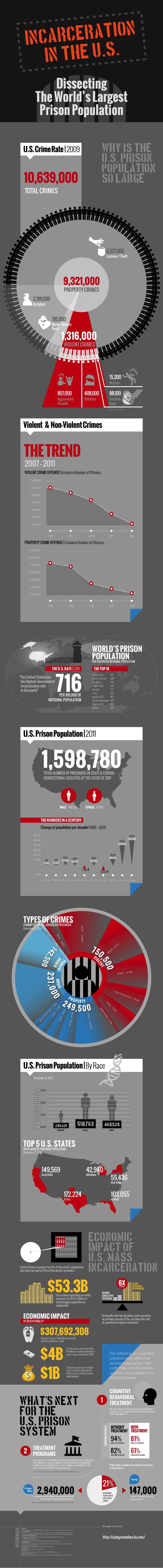 Incarceration in the US: Dissecting the World's Largest Prison Population