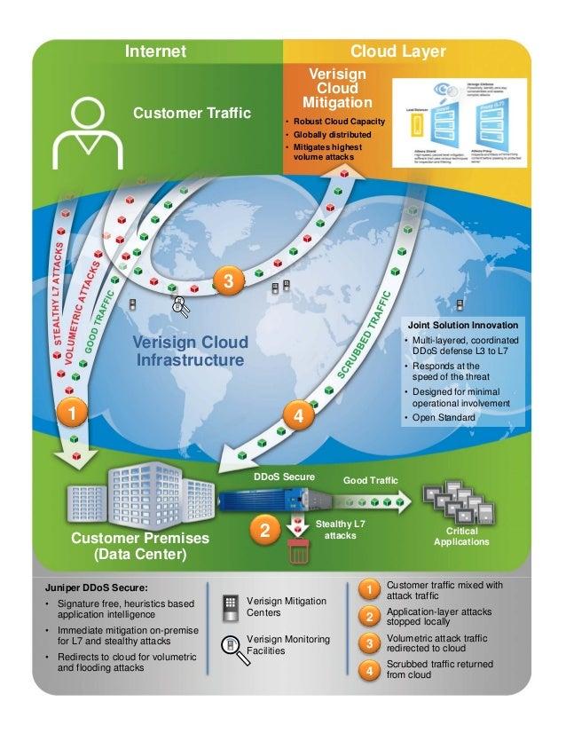 Verisign Cloud Mitigation