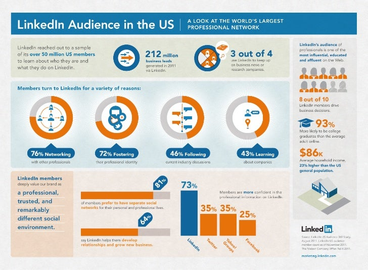 LinkedIn Audience in the US